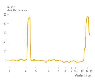 Obr. Spektrum CO2 emisí